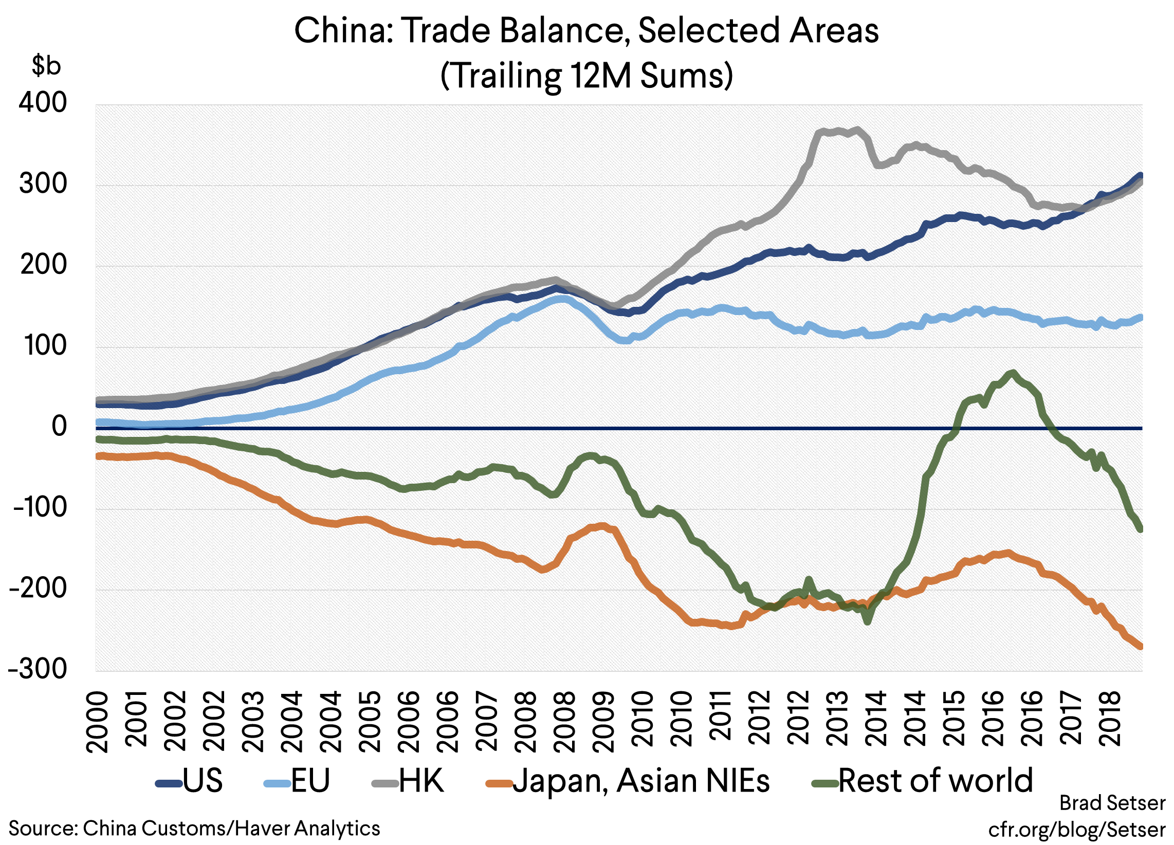 China's Naturally Triangular Trade… And What China's Bilateral Trade Data is Telling us Right Now